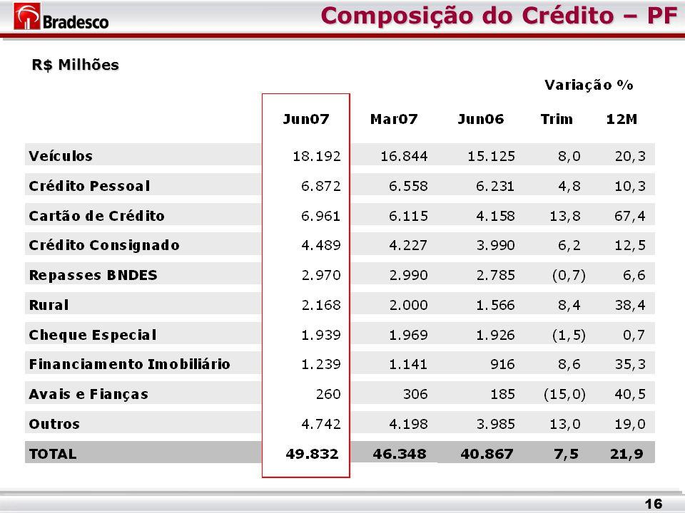 Composição do Crédito – PF R$ Milhões 16