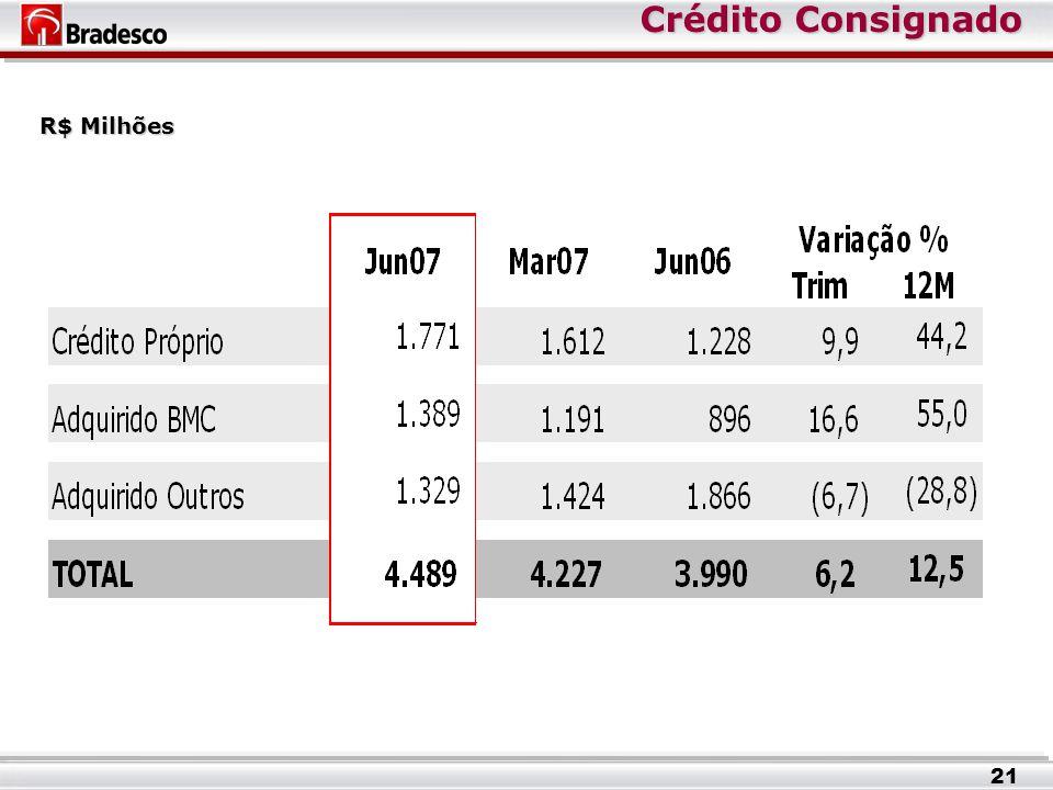 Crédito Consignado Crédito Consignado R$ Milhões 21