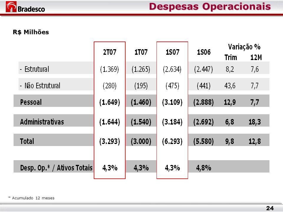 Despesas Operacionais R$ Milhões * Acumulado 12 meses 24