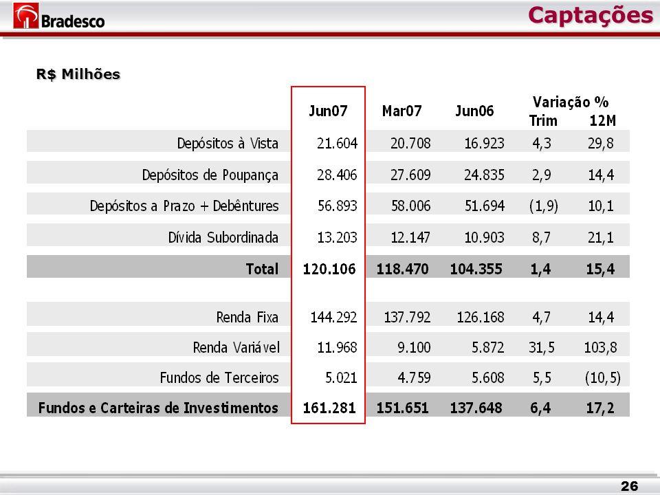 Captações Captações R$ Milhões 26