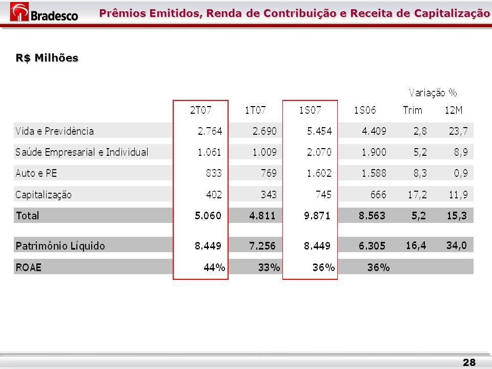 Prêmios Emitidos, Renda de Contribuição e Receita de Capitalização R$ Milhões 28