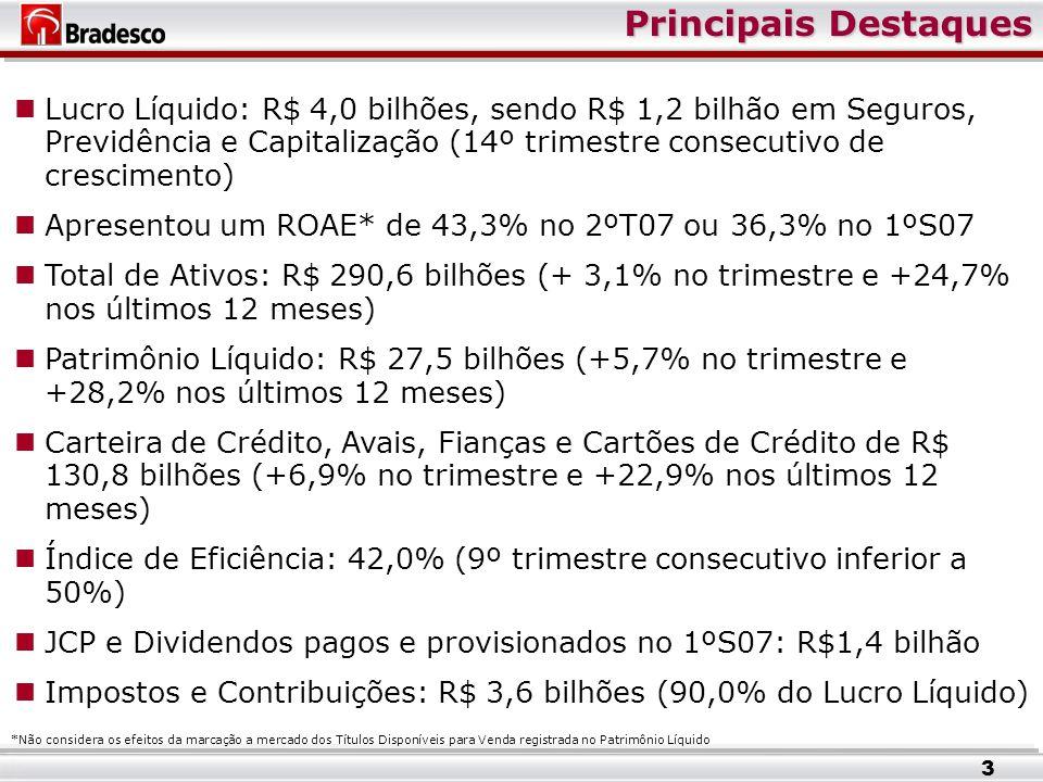 Principais Destaques Lucro Líquido: R$ 4,0 bilhões, sendo R$ 1,2 bilhão em Seguros, Previdência e Capitalização (14º trimestre consecutivo de crescimento) Apresentou um ROAE* de 43,3% no 2ºT07 ou 36,3% no 1ºS07 Total de Ativos: R$ 290,6 bilhões (+ 3,1% no trimestre e +24,7% nos últimos 12 meses) Patrimônio Líquido: R$ 27,5 bilhões (+5,7% no trimestre e +28,2% nos últimos 12 meses) Carteira de Crédito, Avais, Fianças e Cartões de Crédito de R$ 130,8 bilhões (+6,9% no trimestre e +22,9% nos últimos 12 meses) Índice de Eficiência: 42,0% (9º trimestre consecutivo inferior a 50%) JCP e Dividendos pagos e provisionados no 1ºS07: R$1,4 bilhão Impostos e Contribuições: R$ 3,6 bilhões (90,0% do Lucro Líquido) *Não considera os efeitos da marcação a mercado dos Títulos Disponíveis para Venda registrada no Patrimônio Líquido 3