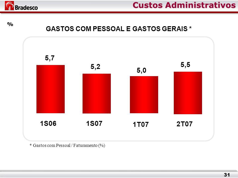 Custos Administrativos 5,2 1S07 5,0 1T07 5,5 2T07 GASTOS COM PESSOAL E GASTOS GERAIS * % 5,7 1S06 * Gastos com Pessoal / Faturamento (%) 31