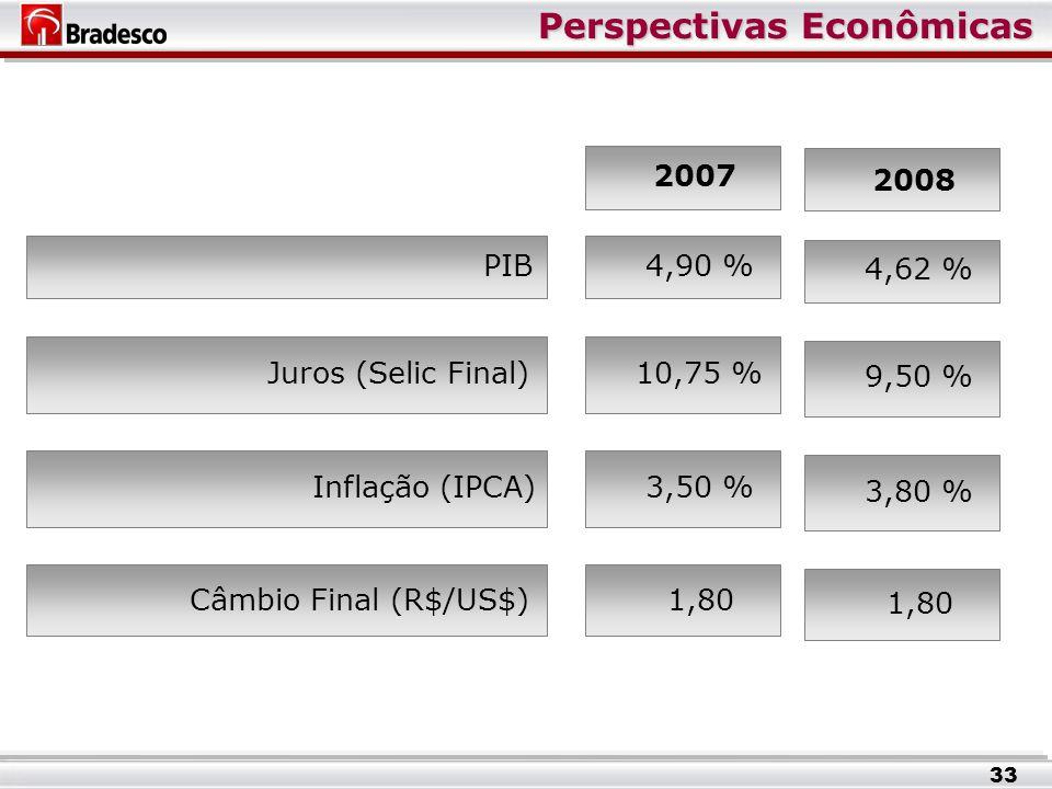 Perspectivas Econômicas 2007 PIB4,90 % Juros (Selic Final)10,75 % Inflação (IPCA)3,50 % Câmbio Final (R$/US$)1,80 2008 4,62 % 9,50 % 3,80 % 1,80 33