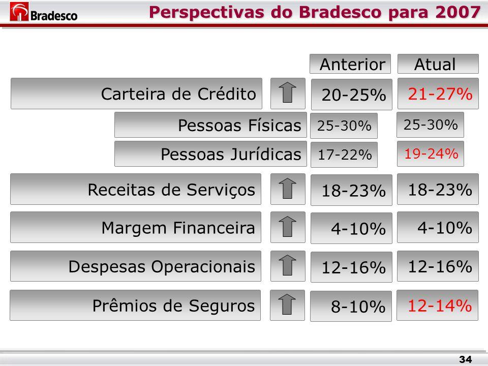 Perspectivas do Bradesco para 2007 Pessoas Físicas 25-30% Pessoas Jurídicas Carteira de Crédito Receitas de Serviços18-23% Margem Financeira4-10% Despesas Operacionais12-16% Prêmios de Seguros12-14% 34 19-24% 21-27% 25-30% 18-23% 4-10% 12-16% 8-10% 17-22% 20-25% AnteriorAtual