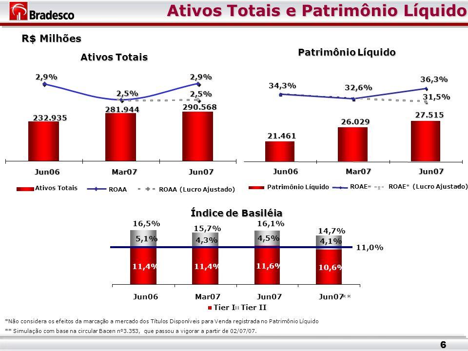 2,5% 281.944 21.461 26.029 27.515 36,3% 32,6% 34,3% 31,5% Jun06Mar07Jun07 Patrimônio Líquido Ativos Totais e Patrimônio Líquido R$ Milhões Ativos Totais Patrimônio Líquido Índice de Basiléia ** * ROAE * ROAE * (Lucro Ajustado) 11,4% 4,3% 11,6% 10,6% 4,5% 5,1% Jun06Mar07Jun07 Tier ITier II 16,5% 15,7% 16,1% 4,1% 14,7% 11,0% *Não considera os efeitos da marcação a mercado dos Títulos Disponíveis para Venda registrada no Patrimônio Líquido 290.568 232.935 2,9%2,9% 2,5% Jun06Mar07Jun07 Ativos Totais ROAAROAA (Lucro Ajustado) ** Simulação com base na circular Bacen nº3.353, que passou a vigorar a partir de 02/07/07.