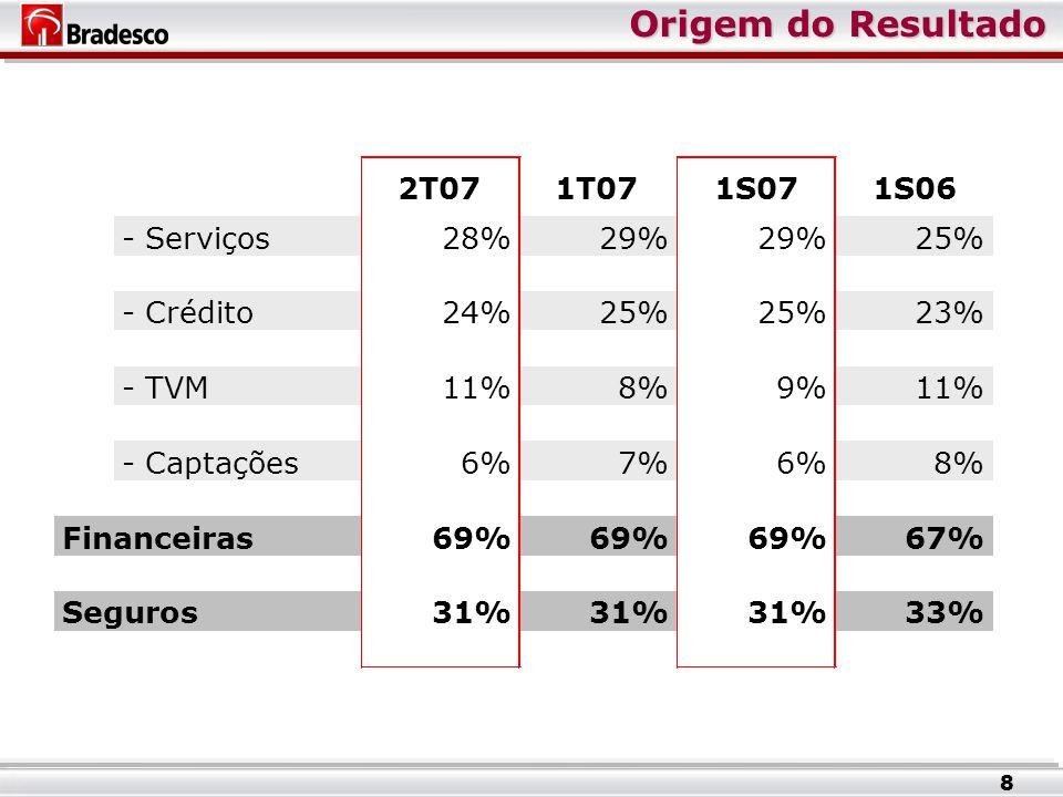 Origem do Resultado 2T071T071S071S06 - Serviços28%29% 25% - Crédito24%25% 23% - TVM11%8%9%11% - Captações6%7%6%8% Financeiras69% 67% Seguros31% 33% 8