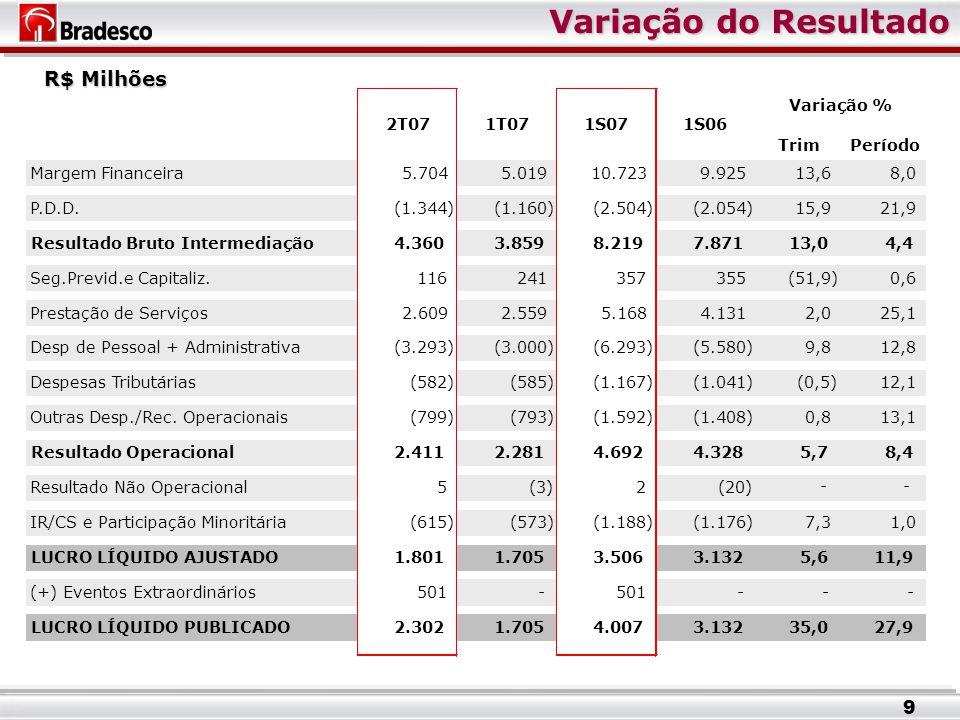 Variação do Resultado Variação do Resultado R$ Milhões TrimPeríodo Margem Financeira5.704 5.019 10.723 9.925 13,6 8,0 P.D.D.(1.344) (1.160) (2.504) (2.054) 15,9 21,9 Resultado Bruto Intermediação4.360 3.859 8.219 7.871 13,0 4,4 Seg.Previd.e Capitaliz.116 241 357 355 (51,9) 0,6 Prestação de Serviços2.609 2.559 5.168 4.131 2,0 25,1 Desp de Pessoal + Administrativa(3.293) (3.000) (6.293) (5.580) 9,8 12,8 Despesas Tributárias(582) (585) (1.167) (1.041) (0,5) 12,1 Outras Desp./Rec.
