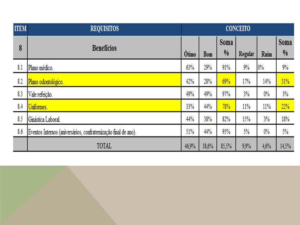 8Benefícios ÓtimoBom Soma Regular Ruim Soma % 8.1 Plano médico. 63%29%91%9%0%9% 8.2 Plano odontológico. 42%28%69%17%14%31% 8.3 Vale refeição. 49% 97%3