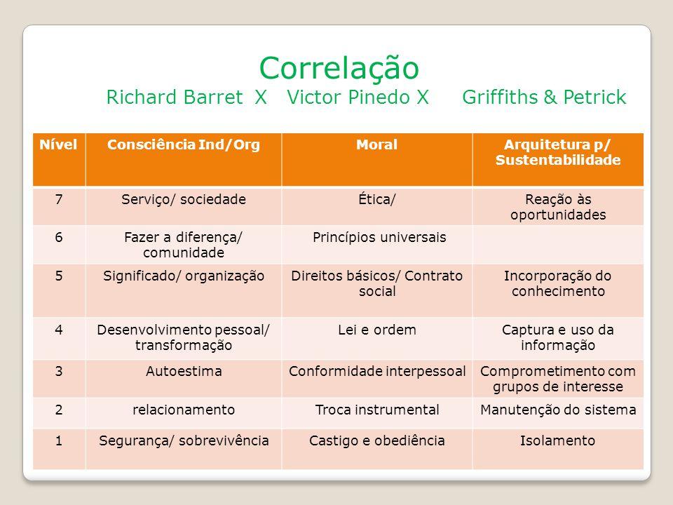 Correlação Richard Barret X Victor Pinedo X Griffiths & Petrick NívelConsciência Ind/OrgMoralArquitetura p/ Sustentabilidade 7Serviço/ sociedadeÉtica/