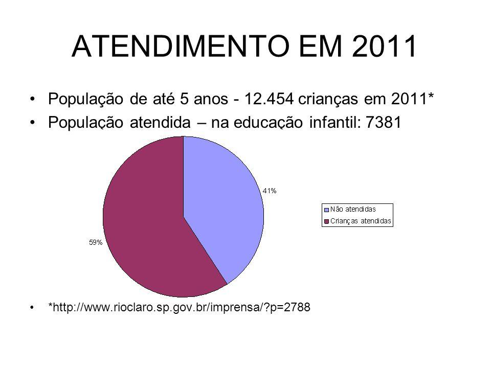 ATENDIMENTO EM 2011 População de até 5 anos - 12.454 crianças em 2011* População atendida – na educação infantil: 7381 *http://www.rioclaro.sp.gov.br/imprensa/?p=2788