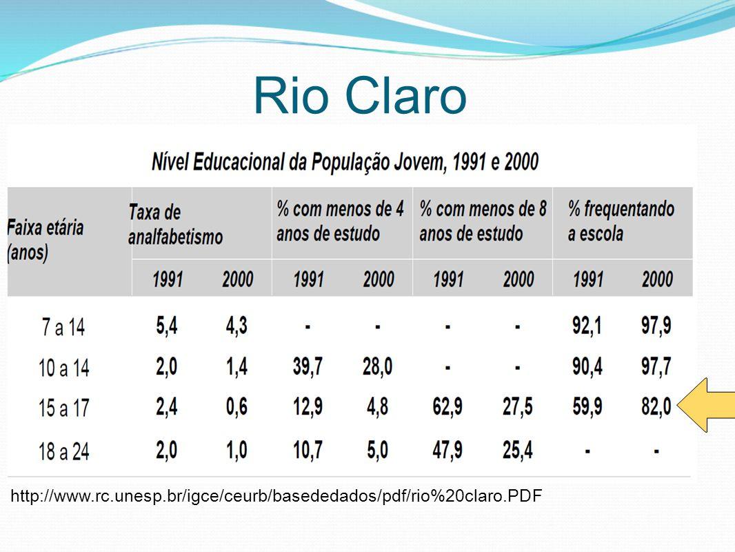 Rio Claro http://www.rc.unesp.br/igce/ceurb/basededados/pdf/rio%20claro.PDF