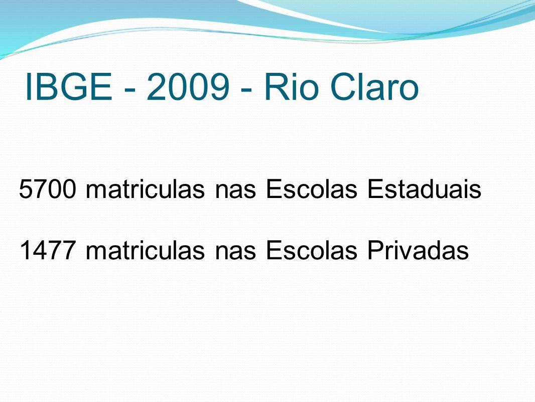 IBGE - 2009 - Rio Claro 5700 matriculas nas Escolas Estaduais 1477 matriculas nas Escolas Privadas