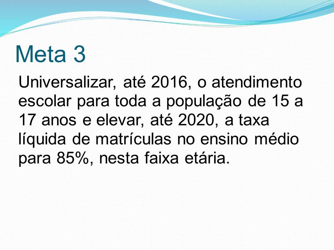 Meta 3 Universalizar, até 2016, o atendimento escolar para toda a população de 15 a 17 anos e elevar, até 2020, a taxa líquida de matrículas no ensino