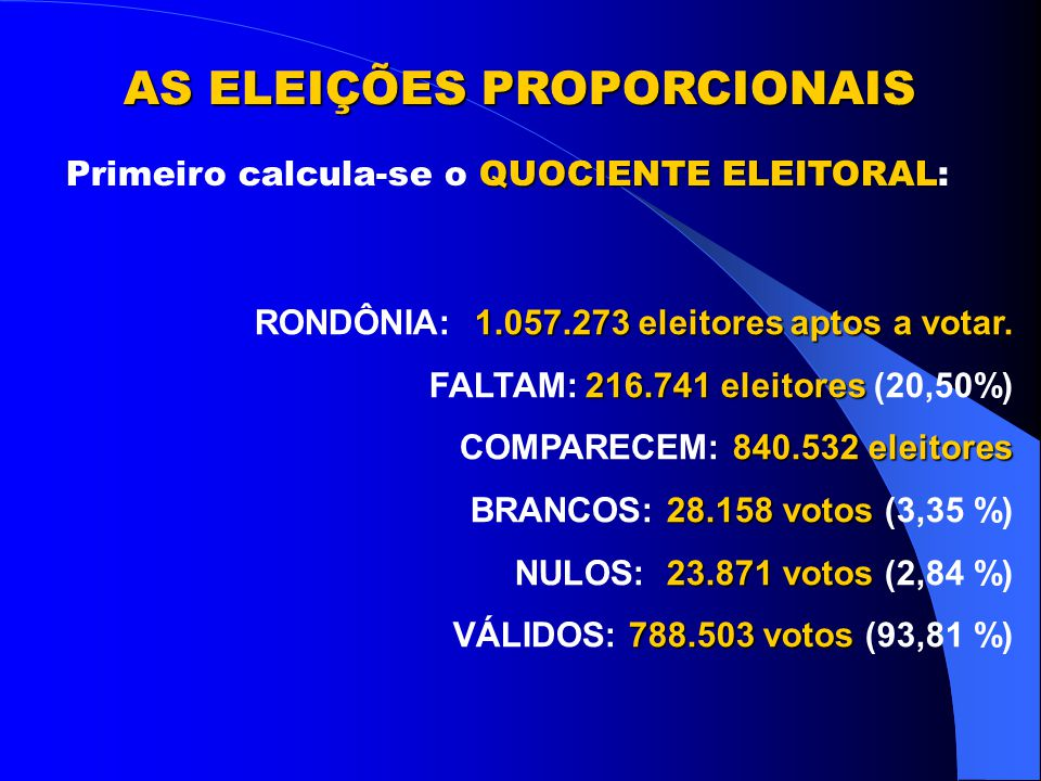 HÁ DOIS SISTEMAS DE ELEIÇÃO: Majoritário Proporcional PresidenteGovernadorPrefeitoSenadores DeputadosVereadores Aqui, quem tiver mais votos é eleito.