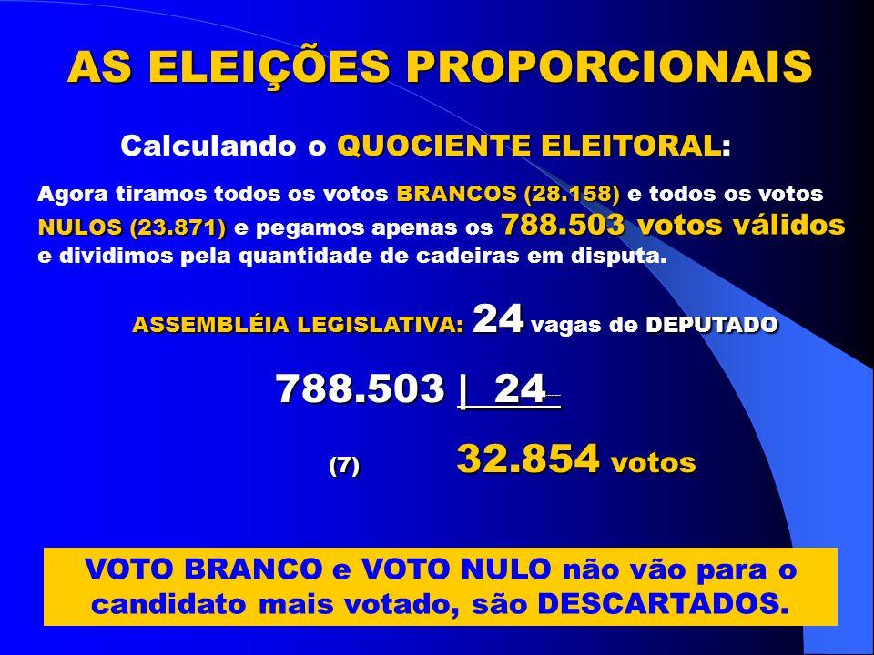 1.057.273 eleitores aptos a votar.RONDÔNIA: 1.057.273 eleitores aptos a votar.