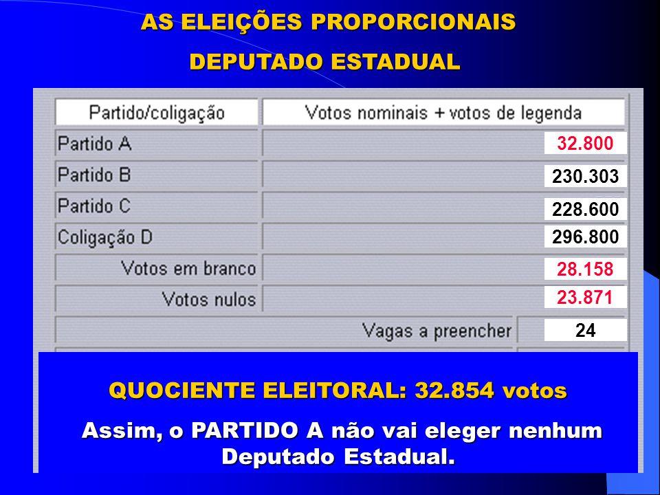 Eleição de Deputado é jogo de time, pois a eleição de um candidato depende da votação dos outros candidatos do partido ou da coligação.