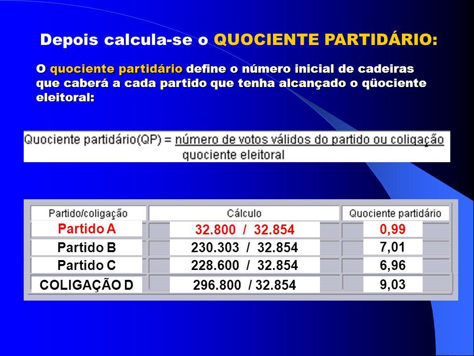 AS ELEIÇÕES PROPORCIONAIS AS ELEIÇÕES PROPORCIONAIS DEPUTADO ESTADUAL 296.800 28.158 QUOCIENTE ELEITORAL: 32.854 votos Assim, o PARTIDO A não vai eleger nenhum Deputado Estadual.
