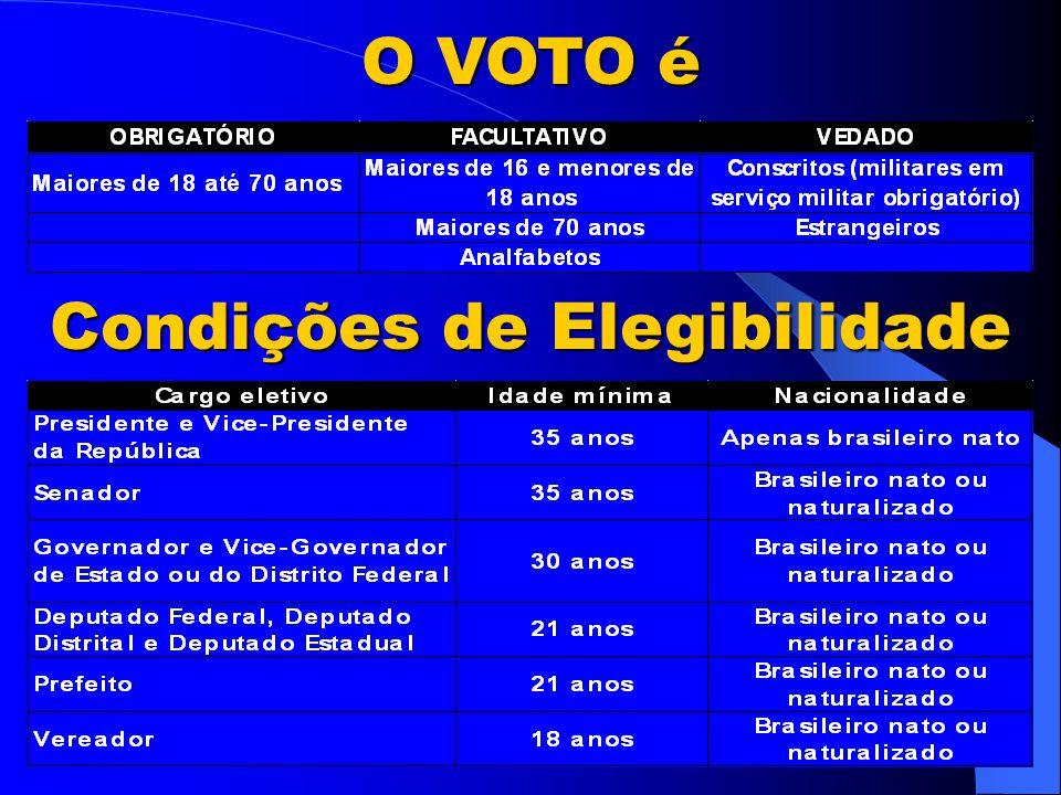 De dois em dois anos o país realiza eleições.