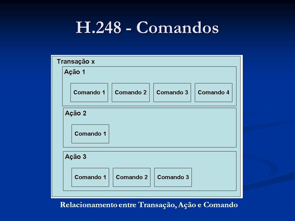 H.248 - Comandos Transações garantem a ordem do processamento dos comandos.