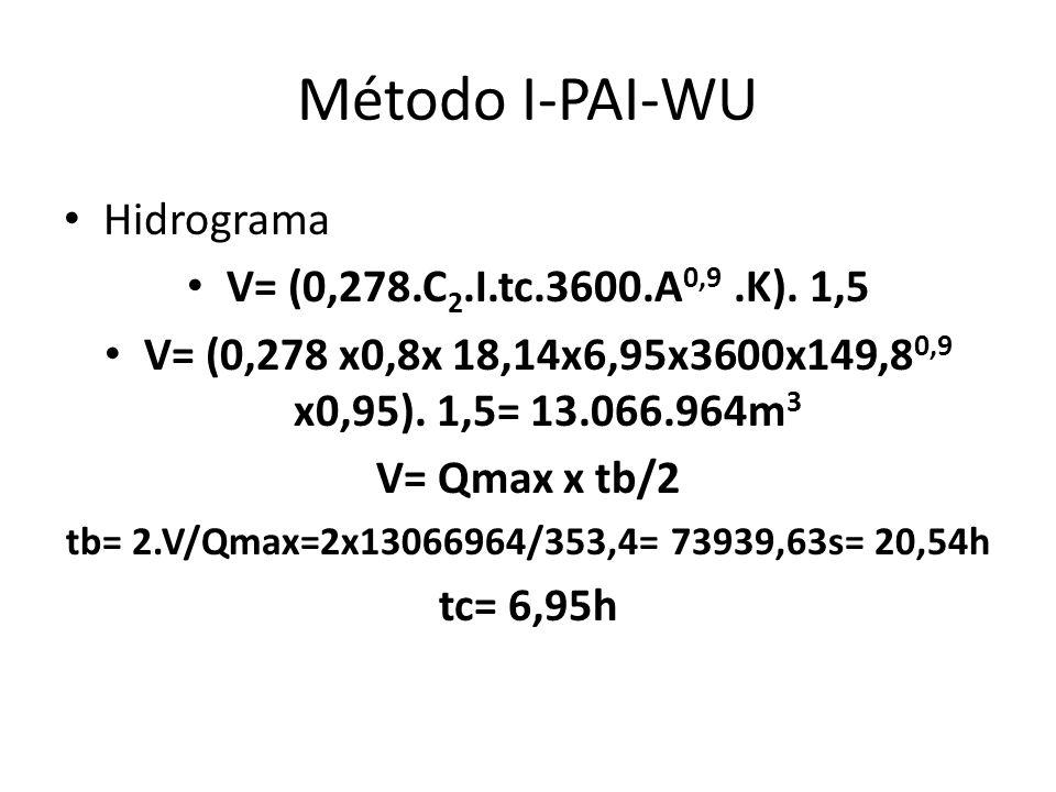 Método I-PAI-WU Hidrograma V= (0,278.C 2.I.tc.3600.A 0,9.K). 1,5 V= (0,278 x0,8x 18,14x6,95x3600x149,8 0,9 x0,95). 1,5= 13.066.964m 3 V= Qmax x tb/2 t