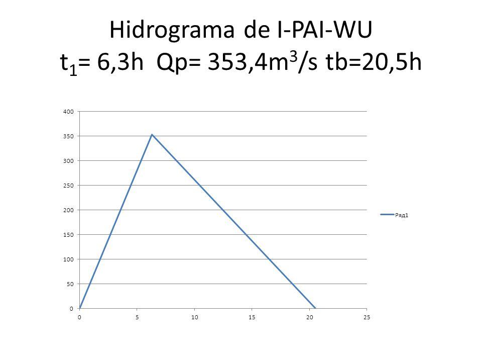 Hidrograma de I-PAI-WU t 1 = 6,3h Qp= 353,4m 3 /s tb=20,5h