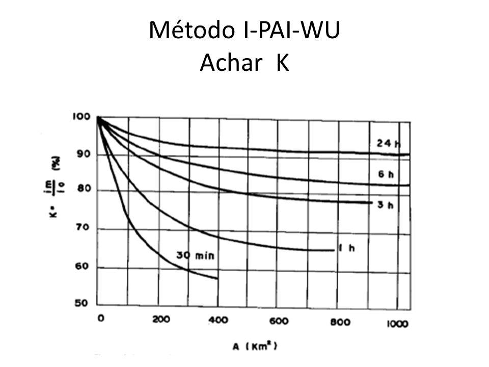 Método I-PAI-WU Achar K