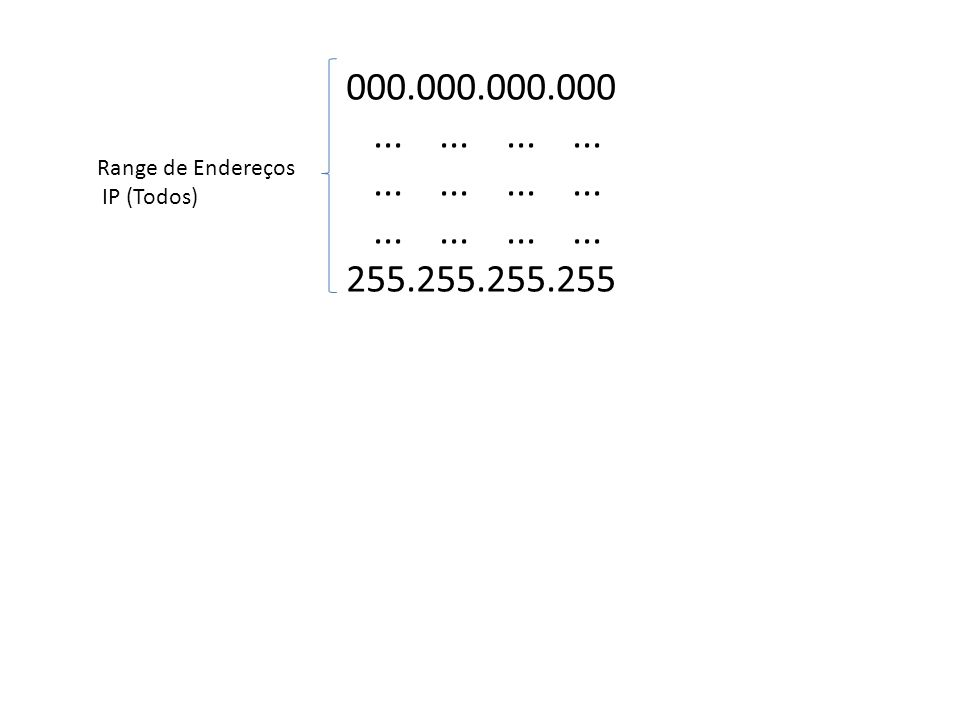 000.000.000.000............ 255.255.255.255 Range de Endereços IP (Todos)