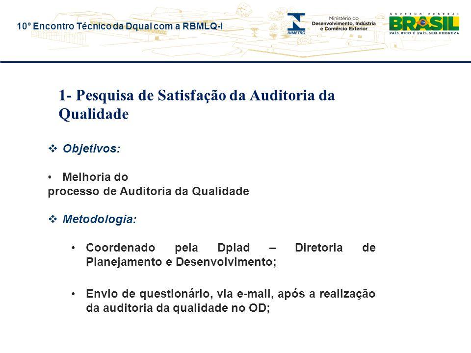 10° Encontro Técnico da Dqual com a RBMLQ-I 1- Pesquisa de Satisfação da Auditoria da Qualidade  Objetivos: Melhoria do processo de Auditoria da Qualidade  Metodologia: Coordenado pela Dplad – Diretoria de Planejamento e Desenvolvimento; Envio de questionário, via e-mail, após a realização da auditoria da qualidade no OD;