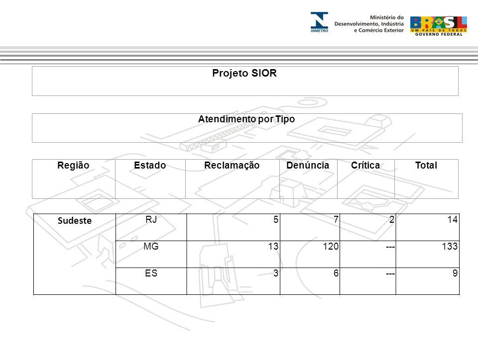 Marca do evento Projeto SIOR Atendimento por Tipo RegiãoEstadoReclamaçãoDenúnciaCríticaTotal Sudeste RJ57214 MG13120---133 ES36---9