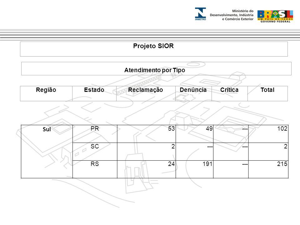 Marca do evento Projeto SIOR Atendimento por Tipo RegiãoEstadoReclamaçãoDenúnciaCríticaTotal Sul PR5349---102 SC2--- 2 RS24191---215