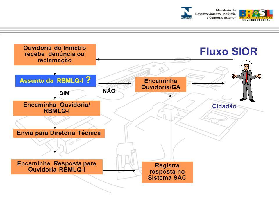 Marca do evento Fluxo SIOR Ouvidoria do Inmetro recebe denúncia ou reclamação Assunto da RBMLQ-I ? Encaminha Ouvidoria/GA Registra resposta no Sistema