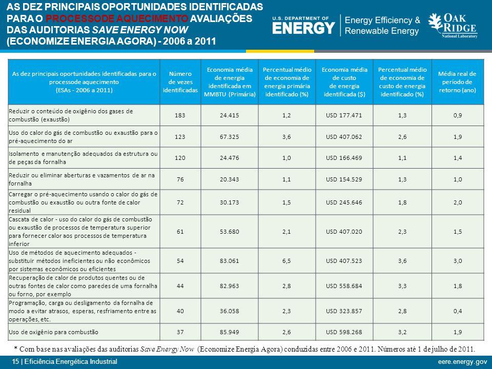 15 | Eficiência Energética Industrialeere.energy.gov AS DEZ PRINCIPAIS OPORTUNIDADES IDENTIFICADAS PARA O PROCESSODE AQUECIMENTO AVALIAÇÕES DAS AUDITORIAS SAVE ENERGY NOW (ECONOMIZE ENERGIA AGORA) - 2006 a 2011 As dez principais oportunidades identificadas para o processode aquecimento (ESAs - 2006 a 2011) Número de vezes identificadas Economia média de energia identificada em MMBTU (Primária) Percentual médio de economia de energia primária identificado (%) Economia média de custo de energia identificada ($) Percentual médio de economia de custo de energia identificado (%) Média real de período de retorno (ano) Reduzir o conteúdo de oxigênio dos gases de combustão (exaustão) 18324.4151,2USD 177.4711,30,9 Uso do calor do gás de combustão ou exaustão para o pré-aquecimento do ar 12367.3253,6USD 407.0622,61,9 Isolamento e manutenção adequados da estrutura ou de peças da fornalha 12024.4761,0USD 166.4691,11,4 Reduzir ou eliminar aberturas e vazamentos de ar na fornalha 7620.3431,1USD 154.5291,31,0 Carregar o pré-aquecimento usando o calor do gás de combustão ou exaustão ou outra fonte de calor residual 7230.1731,5USD 245.6461,82,0 Cascata de calor - uso do calor do gás de combustão ou exaustão de processos de temperatura superior para fornecer calor aos processos de temperatura inferior 6153.6802,1USD 407.0202,31,5 Uso de métodos de aquecimento adequados - substituir métodos ineficientes ou não econômicos por sistemas econômicos ou eficientes 5483.0616,5USD 407.5233,63,0 Recuperação de calor de produtos quentes ou de outras fontes de calor como paredes de uma fornalha ou forno, por exemplo 4482.9632,8USD 558.6843,31,8 Programação, carga ou desligamento da fornalha de modo a evitar atrasos, esperas, resfriamento entre as operações, etc.