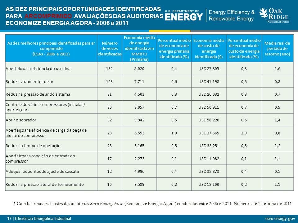 17 | Eficiência Energética Industrialeere.energy.gov As dez melhores principais identificadas para ar comprimido (ESAs - 2006 a 2011) Número de vezes identificadas Economia média de energia identificada em MMBTU (Primária) Percentual médio de economia de energia primária identificado (%) Economia média de custo de energia identificada ($) Percentual médio de economia de custo de energia identificado (%) Média real de período de retorno (ano) Aperfeiçoar a eficiência do uso final1325.0200,4USD 27.3050,31,6 Reduzir vazamentos de ar1237.7110,6USD 41.1980,50,8 Reduzir a pressão de ar do sistema814.5030,3USD 26.0320,30,7 Controle de vários compressores (instalar / aperfeiçoar) 809.0570,7USD 50.9110,70,9 Abrir o soprador329.9420,5USD 58.2260,51,4 Aperfeiçoar a eficiência de carga da peça de ajuste do compressor 286.5531,0USD 37.6651,00,8 Reduzir o tempo de operação286.1650,5USD 33.2510,51,2 Aperfeiçoar a condição de entrada do compressor 172.2730,1USD 11.0820,11,1 Adequar os pontos de ajuste de cascata124.9960,4USD 32.8730,40,5 Reduzir a pressão lateral de fornecimento103.5890,2USD 18.1000,21,1 * Com base nas avaliações das auditorias Save Energy Now (Economize Energia Agora) conduzidas entre 2006 e 2011.
