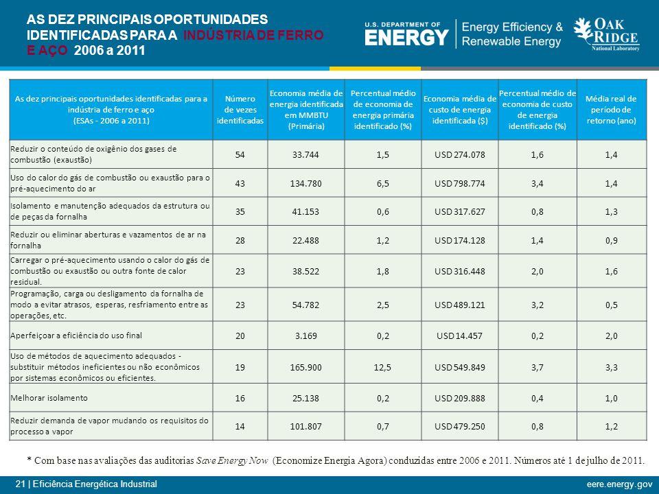 21 | Eficiência Energética Industrialeere.energy.gov AS DEZ PRINCIPAIS OPORTUNIDADES IDENTIFICADAS PARA A INDÚSTRIA DE FERRO E AÇO 2006 a 2011 As dez principais oportunidades identificadas para a indústria de ferro e aço (ESAs - 2006 a 2011) Número de vezes identificadas Economia média de energia identificada em MMBTU (Primária) Percentual médio de economia de energia primária identificado (%) Economia média de custo de energia identificada ($) Percentual médio de economia de custo de energia identificado (%) Média real de período de retorno (ano) Reduzir o conteúdo de oxigênio dos gases de combustão (exaustão) 5433.7441,5USD 274.0781,61,4 Uso do calor do gás de combustão ou exaustão para o pré-aquecimento do ar 43134.7806,5USD 798.7743,41,4 Isolamento e manutenção adequados da estrutura ou de peças da fornalha 3541.1530,6USD 317.6270,81,3 Reduzir ou eliminar aberturas e vazamentos de ar na fornalha 2822.4881,2USD 174.1281,40,9 Carregar o pré-aquecimento usando o calor do gás de combustão ou exaustão ou outra fonte de calor residual.