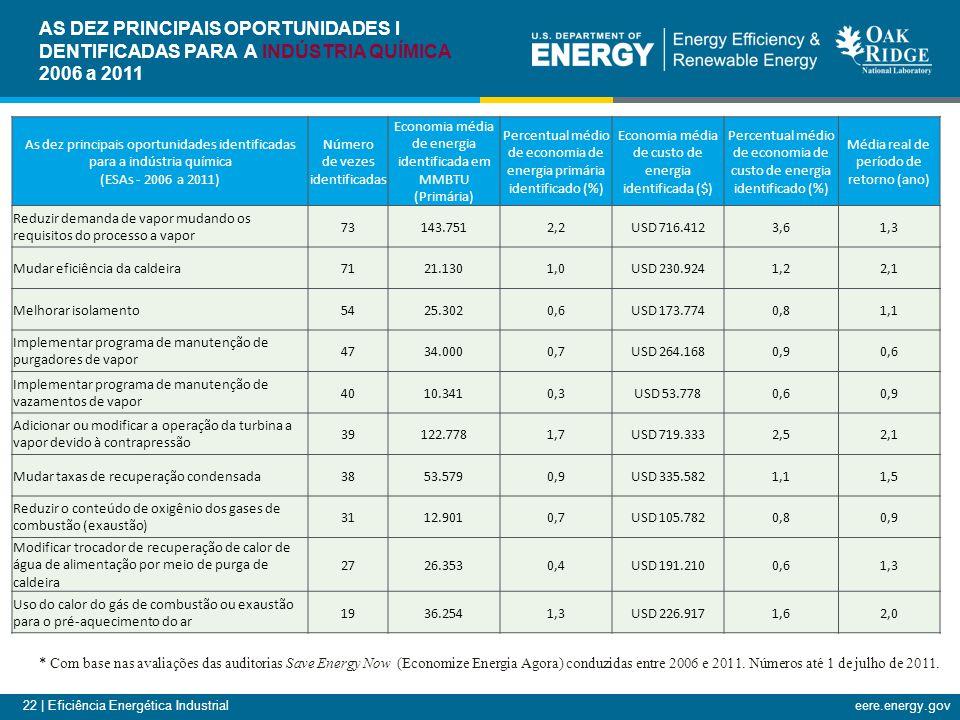 22 | Eficiência Energética Industrialeere.energy.gov As dez principais oportunidades identificadas para a indústria química (ESAs - 2006 a 2011) Número de vezes identificadas Economia média de energia identificada em MMBTU (Primária) Percentual médio de economia de energia primária identificado (%) Economia média de custo de energia identificada ($) Percentual médio de economia de custo de energia identificado (%) Média real de período de retorno (ano) Reduzir demanda de vapor mudando os requisitos do processo a vapor 73143.7512,2USD 716.4123,61,3 Mudar eficiência da caldeira7121.1301,0USD 230.9241,22,1 Melhorar isolamento5425.3020,6USD 173.7740,81,1 Implementar programa de manutenção de purgadores de vapor 4734.0000,7USD 264.1680,90,6 Implementar programa de manutenção de vazamentos de vapor 4010.3410,3USD 53.7780,60,9 Adicionar ou modificar a operação da turbina a vapor devido à contrapressão 39122.7781,7USD 719.3332,52,1 Mudar taxas de recuperação condensada3853.5790,9USD 335.5821,11,5 Reduzir o conteúdo de oxigênio dos gases de combustão (exaustão) 3112.9010,7USD 105.7820,80,9 Modificar trocador de recuperação de calor de água de alimentação por meio de purga de caldeira 2726.3530,4USD 191.2100,61,3 Uso do calor do gás de combustão ou exaustão para o pré-aquecimento do ar 1936.2541,3USD 226.9171,62,0 * Com base nas avaliações das auditorias Save Energy Now (Economize Energia Agora) conduzidas entre 2006 e 2011.