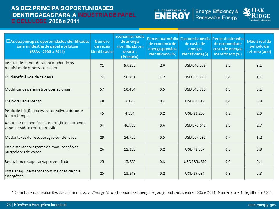 23 | Eficiência Energética Industrialeere.energy.gov As dez principais oportunidades identificadas para a indústria de papel e celulose (ESAs - 2006 a 2011) Número de vezes identificadas Economia média de energia identificada em MMBTU (Primária) Percentual médio de economia de energia primária identificado (%) Economia média de custo de energia identificada ($) Percentual médio de economia de custo de energia identificado (%) Média real de período de retorno (ano) Reduzir demanda de vapor mudando os requisitos do processo a vapor 8197.2522,0USD 646.5782,23,1 Mudar eficiência da caldeira7456.8511,2USD 385.8831,41,1 Modificar os parâmetros operacionais5750.4940,5USD 343.7190,90,1 Melhorar isolamento488.1250,4USD 60.8120,40,8 Perda de fricção excessiva da válvula durante todo o tempo 454.5940,2USD 23.2690,22,0 Adicionar ou modificar a operação da turbina a vapor devido à contrapressão 3446.5850,6USD 570.6412,52,7 Mudar taxas de recuperação condensada2924.7220,5USD 207.5910,71,2 Implementar programa de manutenção de purgadores de vapor 2612.3550,2USD 78.8070,30,8 Reduzir ou recuperar vapor ventilado2515.2550,3USD 135.,2560,60,4 Instalar equipamentos com maior eficiência energética 2513.2490,2USD 89.6840,30,8 * Com base nas avaliações das auditorias Save Energy Now (Economize Energia Agora) conduzidas entre 2006 e 2011.