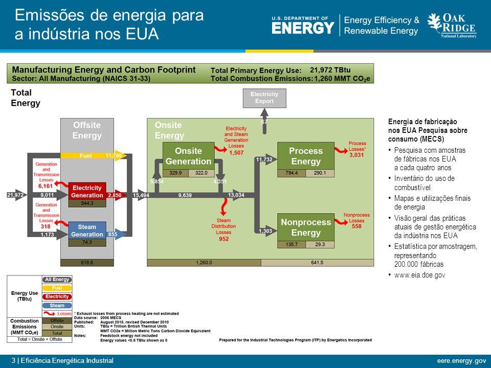 14 | Eficiência Energética Industrialeere.energy.gov Tipo de sistemaNúmero de avaliações concluídas do Departamento de Energia dos EUA Economia de custo identificada Economia média de custo identificada por fábrica Processo de Aquecimento 235USD 341M (RUSD 536,7M) USD 1.5M ou 10,8% (RUSD 2,36M) Vapor342USD 686M (RUSD 1.079M) USD 2,0M ou 7% (RUSD 3,1M) Ar comprimido160USD 34M (RUSD 53,5M) USD 213.000 ou 2,4% (RUSD 335.000) Ventiladores49USD 48M (RUSD 75,5M) USD 687.000 ou 2,9% (RUSD 1,08M) Bombas91USD 19M (RUSD 29,9M) USD 214.000 ou 1,2% (RUSD 336.800) Programa Save Energy Now (Economize Energia Agora) do Departamento de Energia dos EUA.