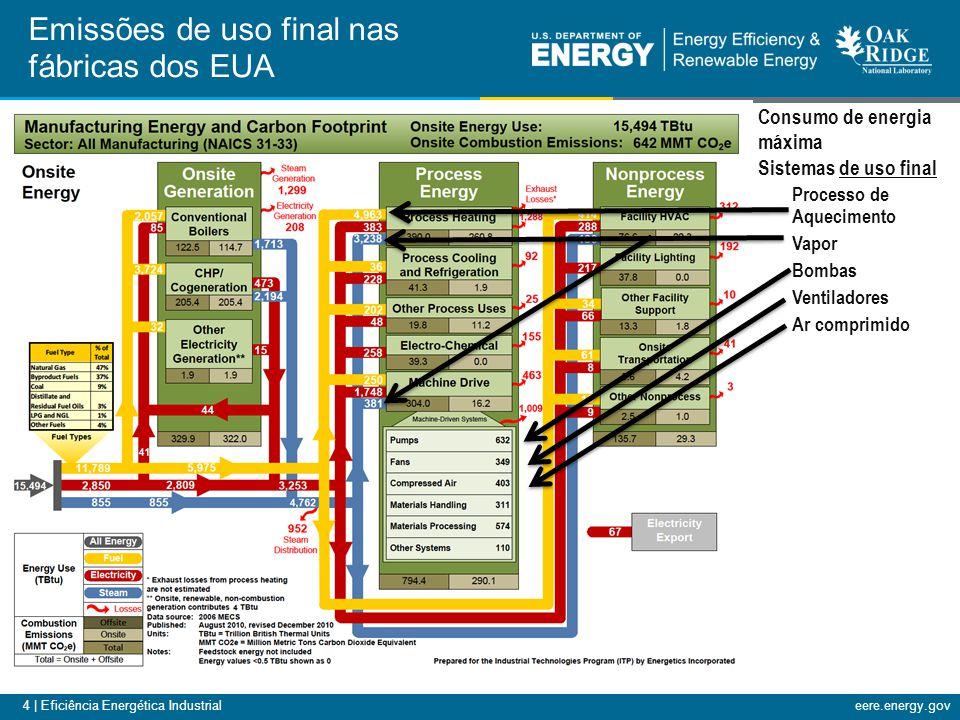 4 | Eficiência Energética Industrialeere.energy.gov Emissões de uso final nas fábricas dos EUA Processo de Aquecimento Vapor Bombas Ventiladores Ar comprimido Consumo de energia máxima Sistemas de uso final