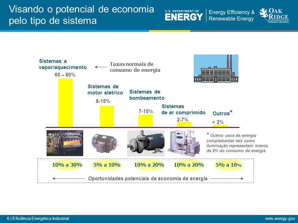 6 | Eficiência Energética Industrialeere.energy.gov Visando o potencial de economia pelo tipo de sistema Oportunidades potenciais de economia de energia Taxas normais de consumo de energia * Outros usos de energia complementar tais como iluminação representam menos de 2% do consumo de energia Sistemas a vapor/aquecimento 60 – 80% Sistemas de motor elétrico 8-15% Sistemas de bombeamento 7-15% Sistemas de ar comprimido 2-7% Outros * < 2% 10% a 30%5% a 10%10% a 20% 5% a 10 %