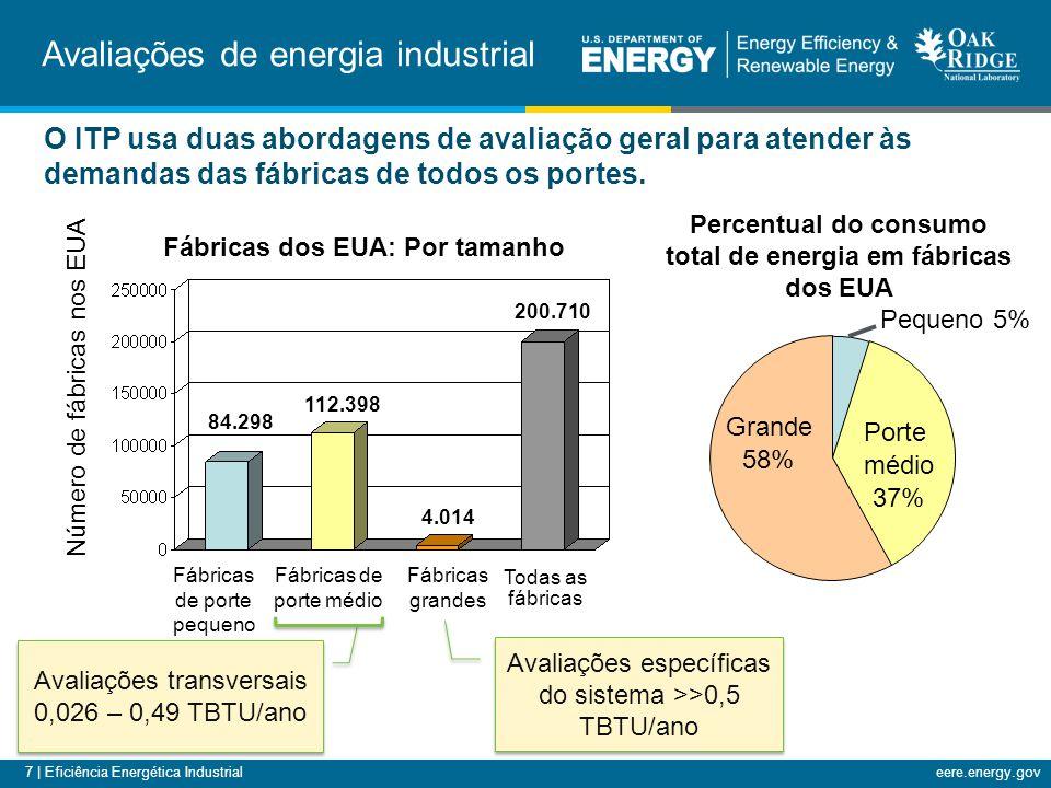7 | Eficiência Energética Industrialeere.energy.gov Percentual do consumo total de energia em fábricas dos EUA Pequeno 5% Porte médio 37% Grande 58% Fábricas dos EUA: Por tamanho Fábricas de porte pequeno Fábricas de porte médio Fábricas grandes Número de fábricas nos EUA Todas as fábricas 84.298 112.398 4.014 200.710 O ITP usa duas abordagens de avaliação geral para atender às demandas das fábricas de todos os portes.