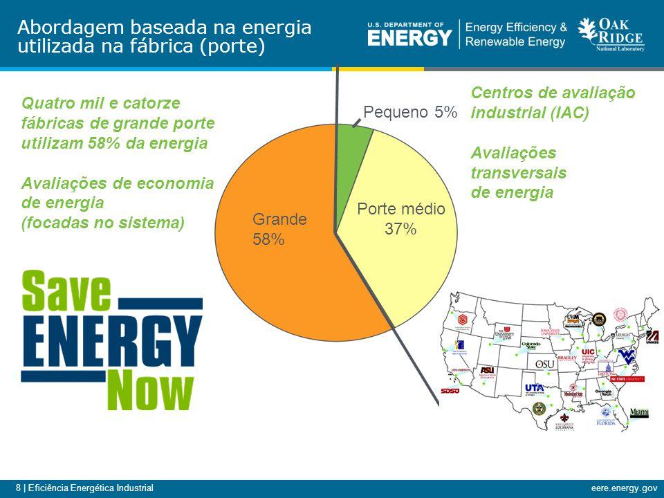 8 | Eficiência Energética Industrialeere.energy.gov Porte médio 37% Grande 58% Pequeno 5% Centros de avaliação industrial (IAC) Avaliações transversais de energia Abordagem baseada na energia utilizada na fábrica (porte) Quatro mil e catorze fábricas de grande porte utilizam 58% da energia Avaliações de economia de energia (focadas no sistema)