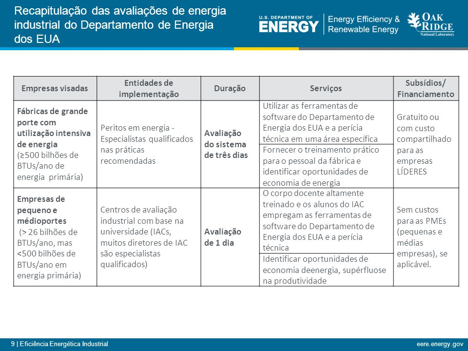 9 | Eficiência Energética Industrialeere.energy.gov Empresas visadas Entidades de implementação DuraçãoServiços Subsídios/ Financiamento Fábricas de grande porte com utilização intensiva de energia (≥500 bilhões de BTUs/ano de energia primária) Peritos em energia - Especialistas qualificados nas práticas recomendadas Avaliação do sistema de três dias Utilizar as ferramentas de software do Departamento de Energia dos EUA e a perícia técnica em uma área específica Gratuito ou com custo compartilhado para as empresas LÍDERES Fornecer o treinamento prático para o pessoal da fábrica e identificar oportunidades de economia de energia Empresas de pequeno e médioportes (> 26 bilhões de BTUs/ano, mas <500 bilhões de BTUs/ano em energia primária) Centros de avaliação industrial com base na universidade (IACs, muitos diretores de IAC são especialistas qualificados) Avaliação de 1 dia O corpo docente altamente treinado e os alunos do IAC empregam as ferramentas de software do Departamento de Energia dos EUA e a perícia técnica Sem custos para as PMEs (pequenas e médias empresas), se aplicável.