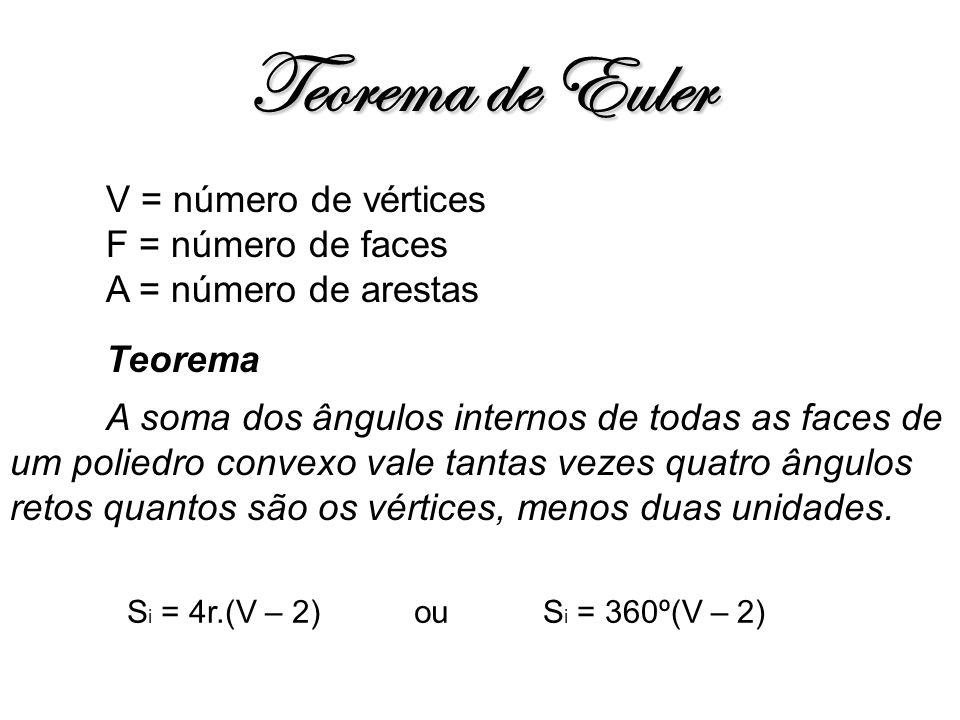 Teorema de Euler V = número de vértices F = número de faces A = número de arestas Teorema A soma dos ângulos internos de todas as faces de um poliedro