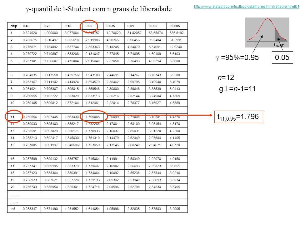 γ-quantil de t-Student com n graus de liberadade df\p0.400.250.100.050.0250.010.0050.0005 10.3249201.0000003.0776846.31375212.7062031.8205263.65674636