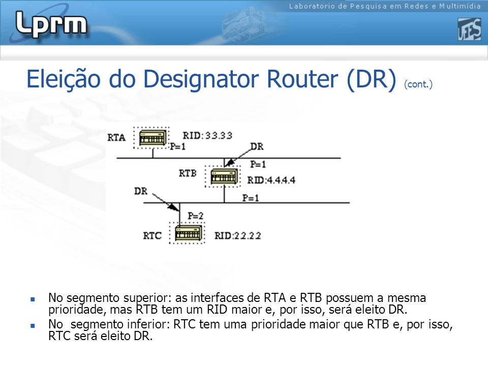 Eleição do Designator Router (DR) (cont.) No segmento superior: as interfaces de RTA e RTB possuem a mesma prioridade, mas RTB tem um RID maior e, por isso, será eleito DR.