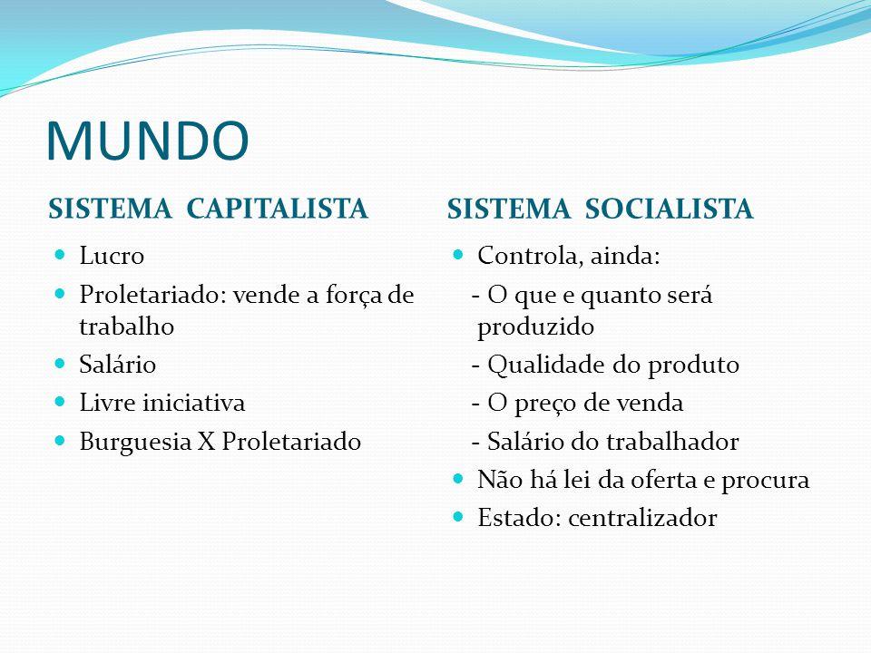 MUNDO SISTEMA CAPITALISTA SISTEMA SOCIALISTA Lucro Proletariado: vende a força de trabalho Salário Livre iniciativa Burguesia X Proletariado Controla,