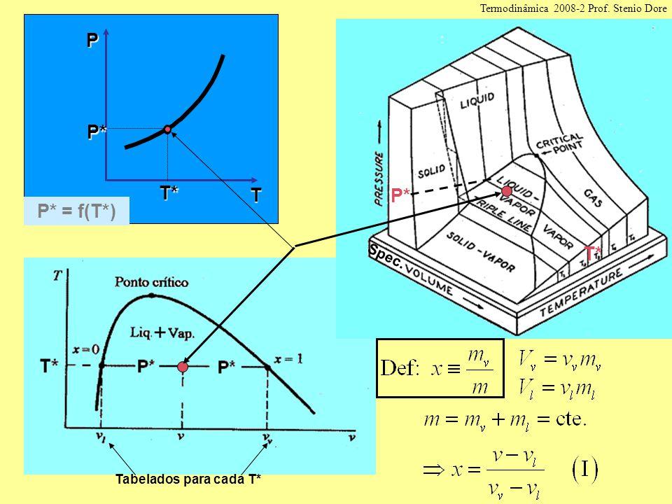 T P T* P* T* P* Spec. Tabelados para cada T* P* = f(T*) Termodinâmica 2008-2 Prof. Stenio Dore