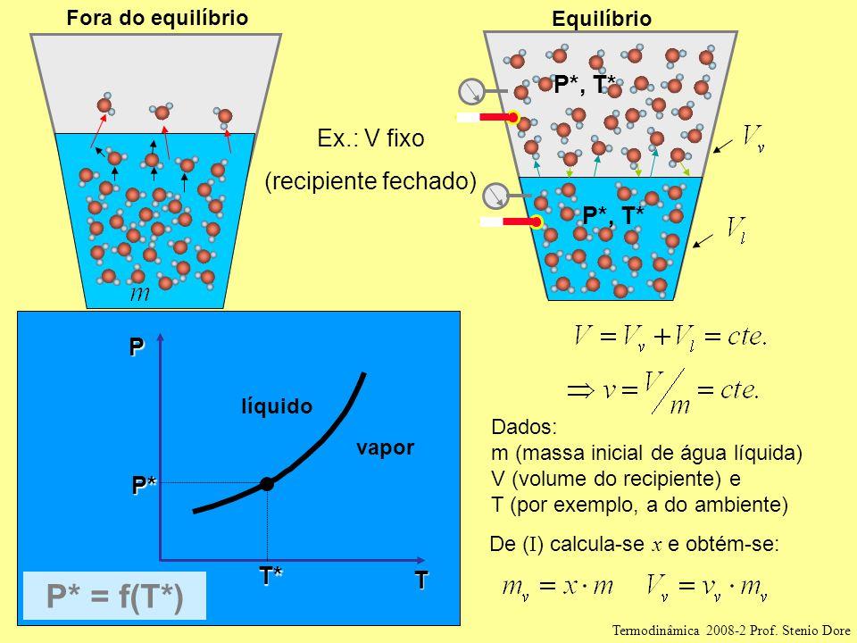P*, T* T P T* P* P* = f(T*) líquido vapor Equilíbrio Fora do equilíbrio Ex.: V fixo (recipiente fechado) Dados: m (massa inicial de água líquida) V (volume do recipiente) e T (por exemplo, a do ambiente) De ( I ) calcula-se x e obtém-se: Termodinâmica 2008-2 Prof.