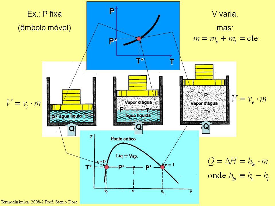 T P T* P* P* T* P* T* P* T* Ex.: P fixa (êmbolo móvel) Q Q Q V varia, mas: Termodinâmica 2008-2 Prof.